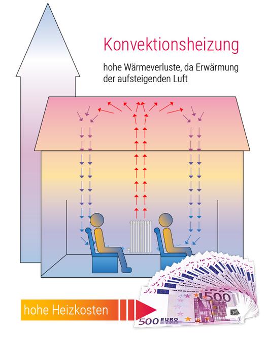 heizkosten kirche vergleich konvektionsheizung zu. Black Bedroom Furniture Sets. Home Design Ideas